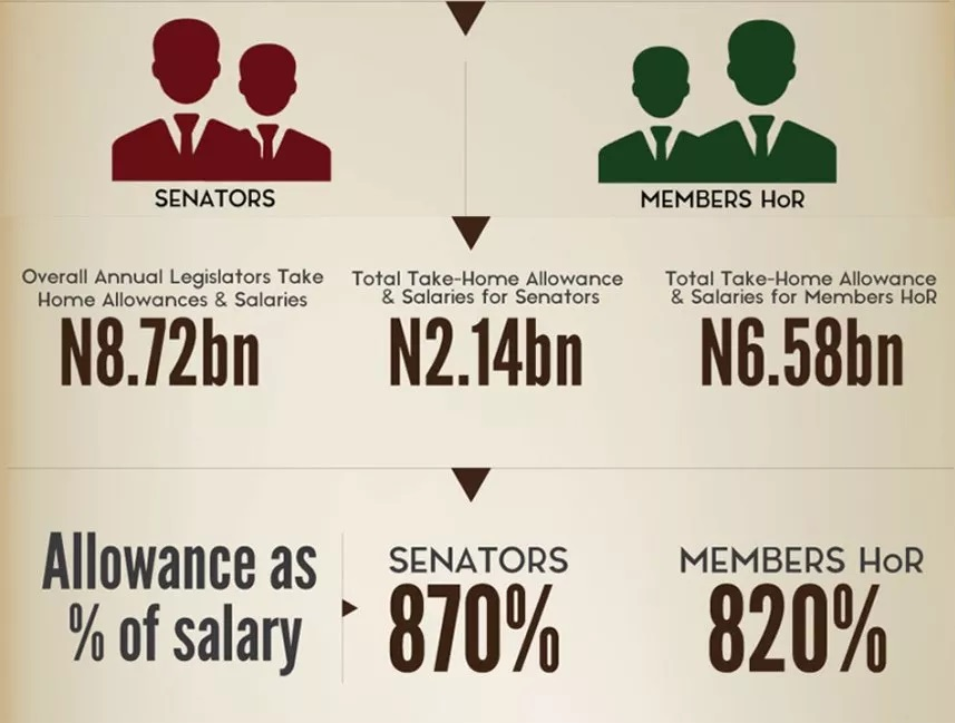 Buhari fumes! Orders RMAFC to cut senators, reps' jumbo pay…see what they earn now