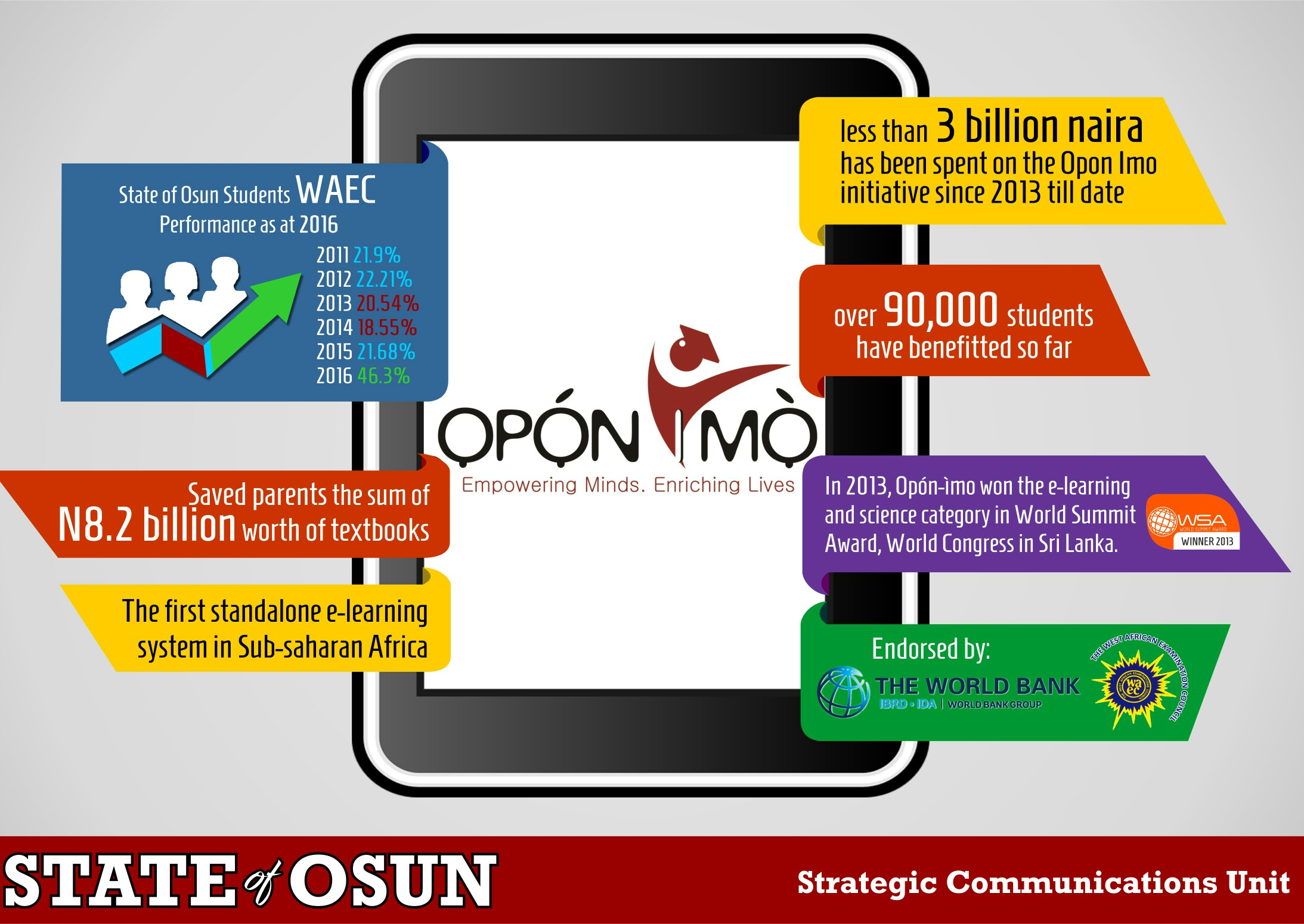 10 Things You Don't Know About 'Opon Imo'