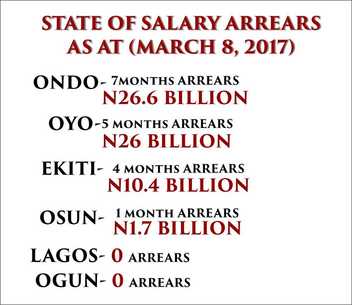 #SWSalary Is TRENDING: Twitter Users Blames Mimiko For Massive Pillaging Of Ondo Resources