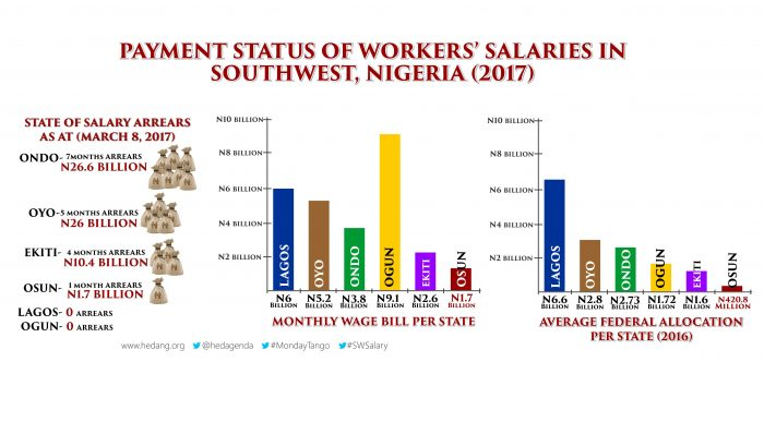 Workers' Salaries: Group Reveals How Ondo Under Mimiko Received Over N22bn From FG, But Refused To Pay Salaries In 2016