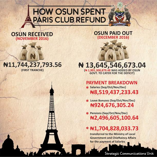 Exposed! How Osun Spent N11.7bn Paris Club Refund