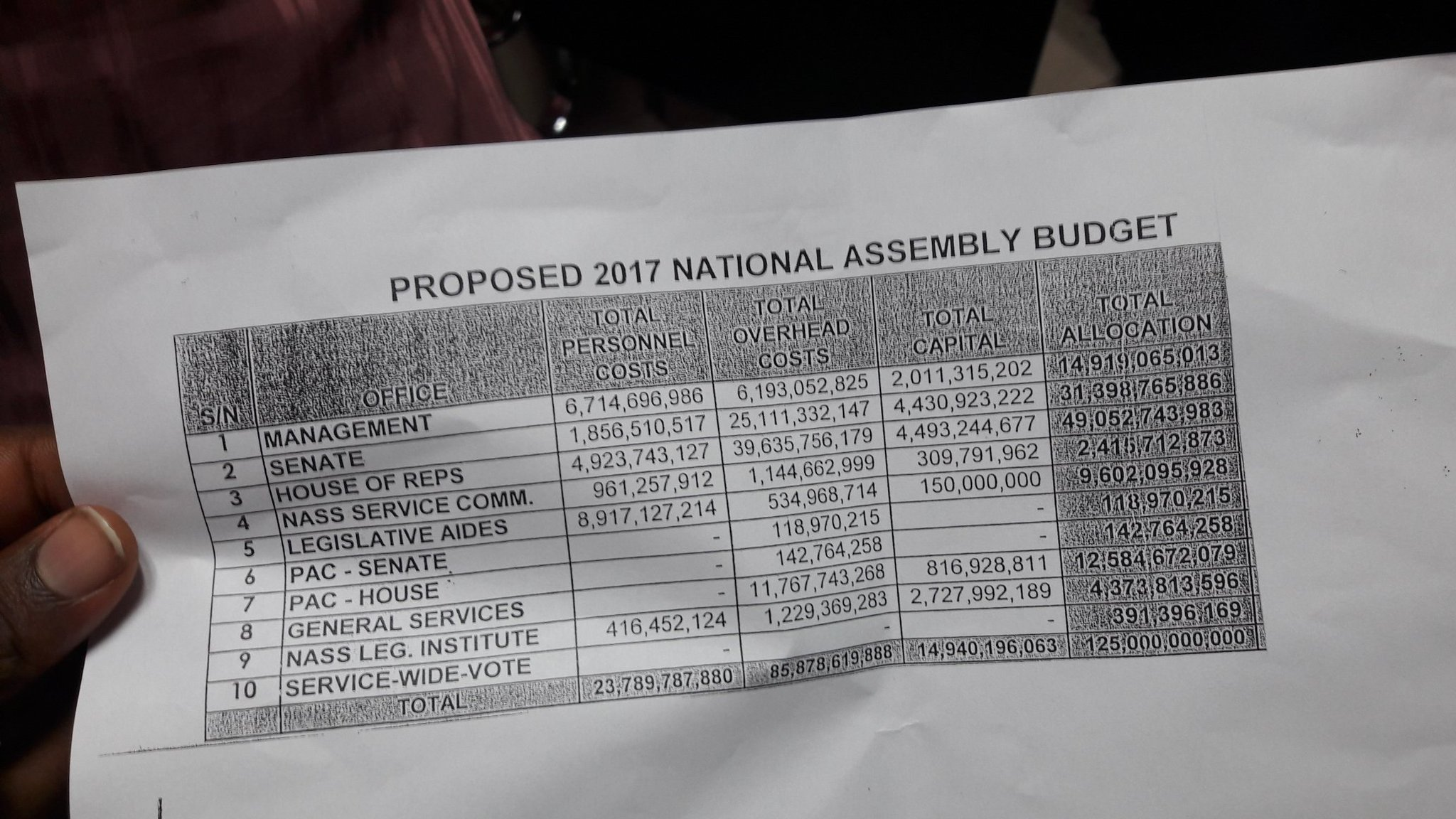 #OpenNASS: National Assembly Opens Its Budget For The First Time In History