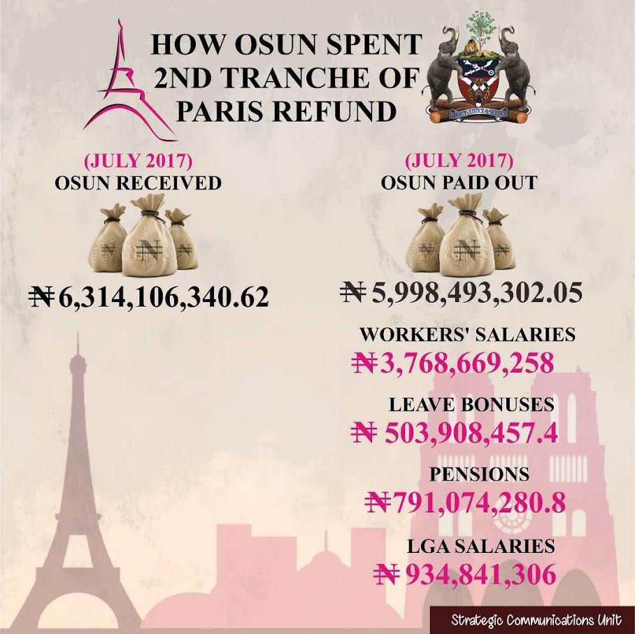 How Osun Spent 2nd Tranche Of Paris Refund