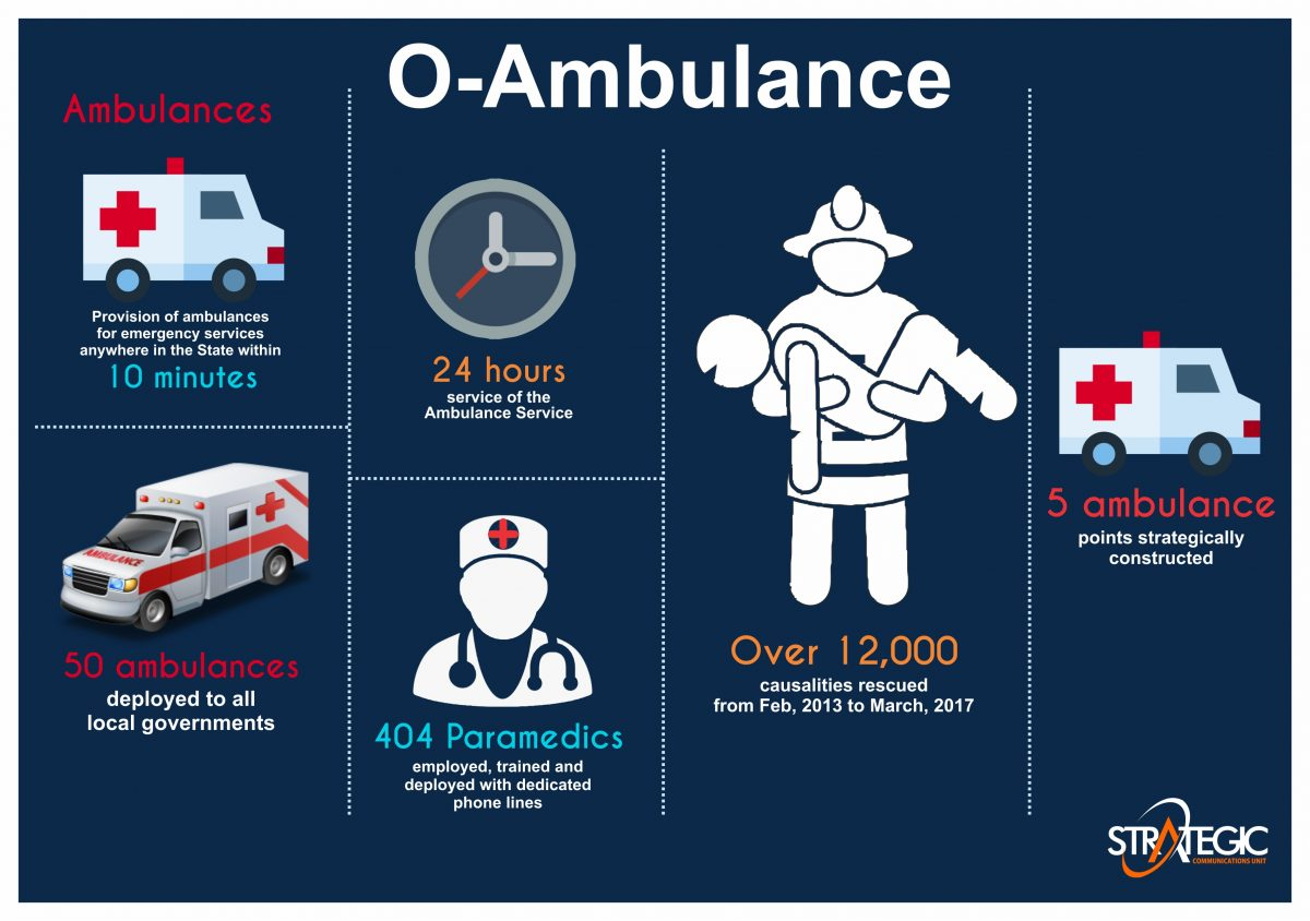 O'Ambulance Achieves 13,000 Rescue Cases Feat In 5 Years